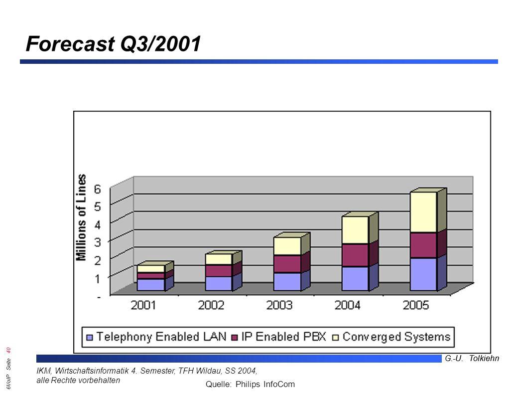 6VoIP Seite 39 G.-U. Tolkiehn IKM, Wirtschaftsinformatik 4.