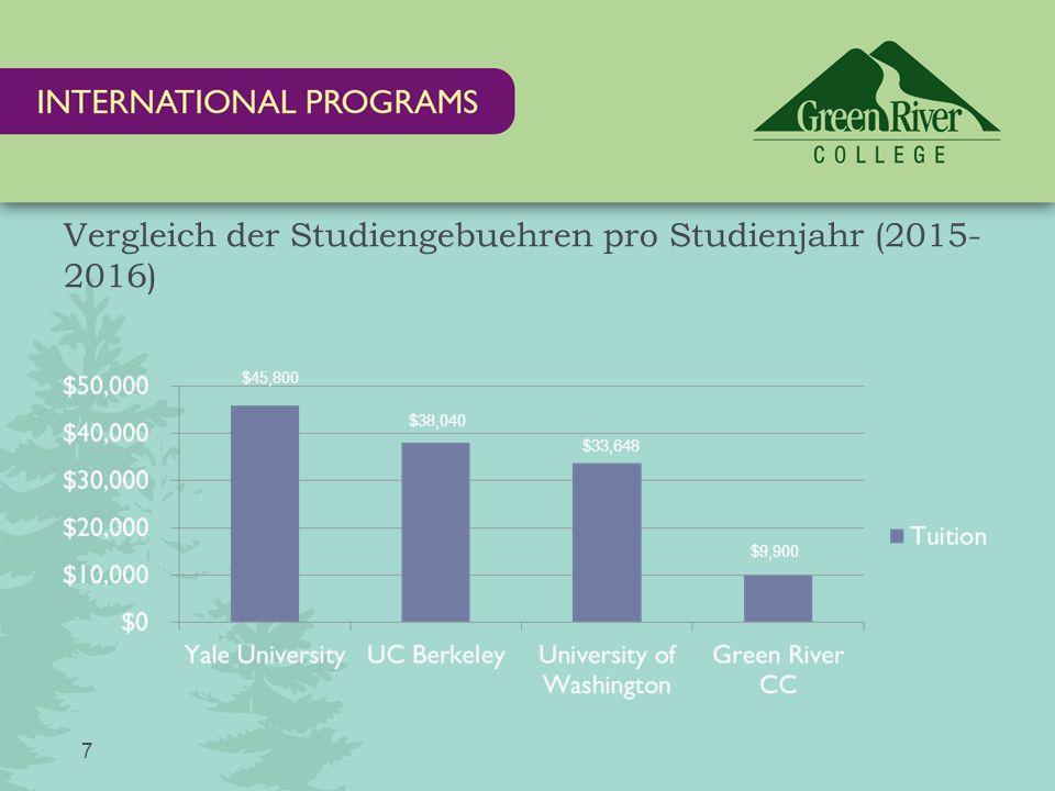 Vergleich der Studiengebuehren pro Studienjahr (2015- 2016) 7 $45,800 $38,040 $33,648 $9,900