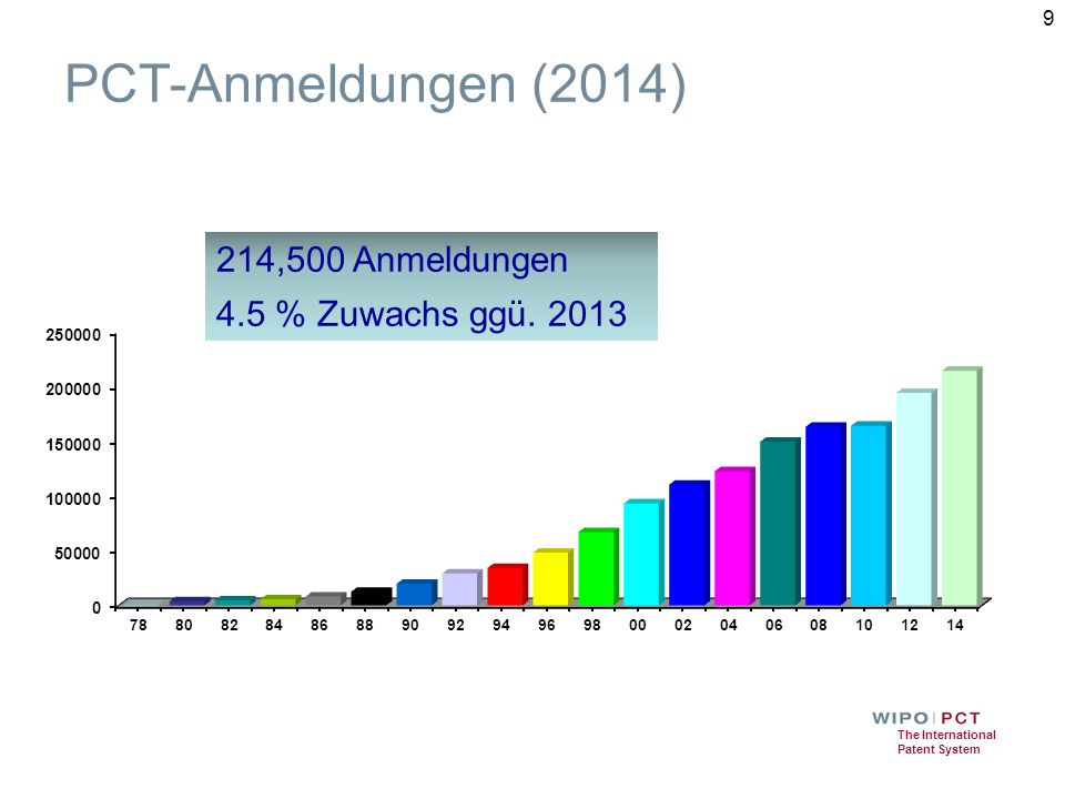 The International Patent System PCT-Anmeldungen (2014) 214,500 Anmeldungen 4.5 % Zuwachs ggü.