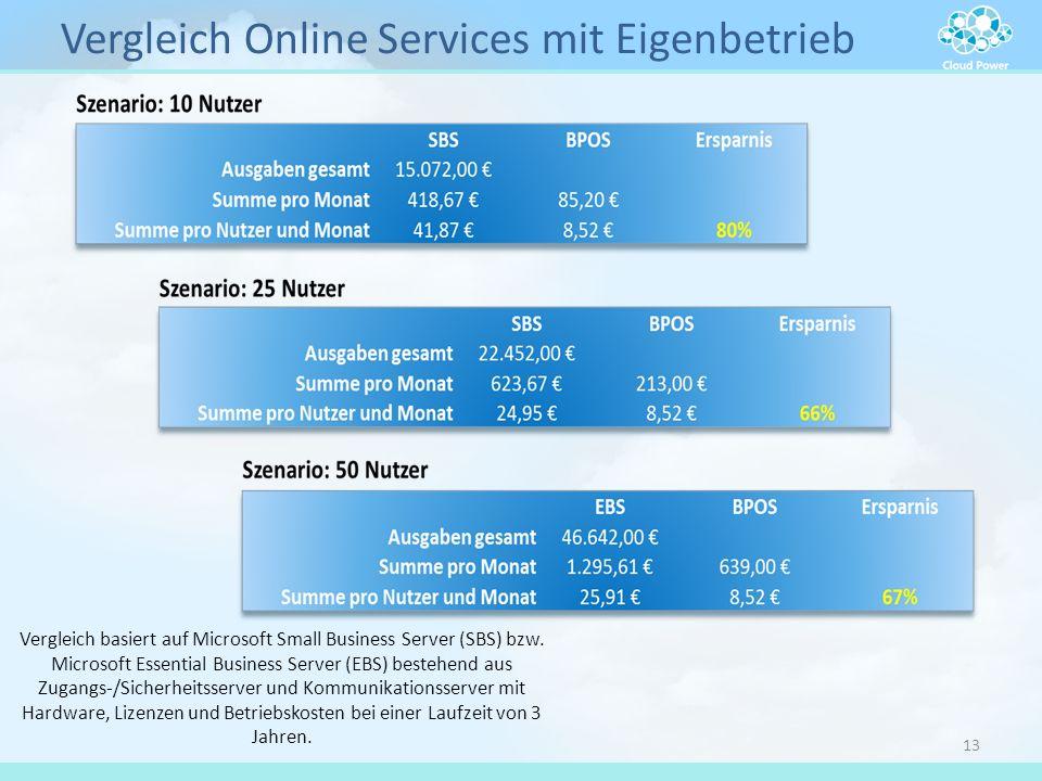 Vergleich Online Services mit Eigenbetrieb 13 Vergleich basiert auf Microsoft Small Business Server (SBS) bzw. Microsoft Essential Business Server (EB