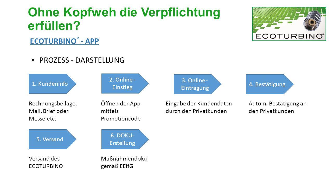 PROZESS - DARSTELLUNG 1. Kundeninfo 2. Online - Einstieg 3. Online - Eintragung 4. Bestätigung 5. Versand 6. DOKU- Erstellung Rechnungsbeilage, Mail,