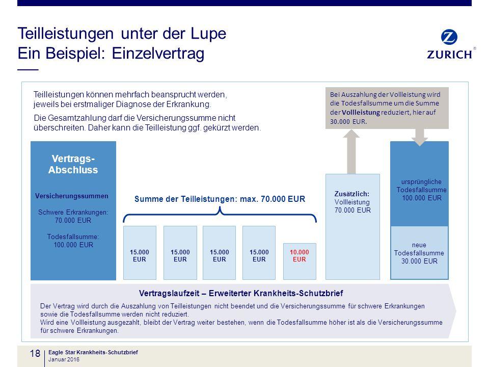 15.000 EUR Teilleistungen unter der Lupe Ein Beispiel: Einzelvertrag 18 Teilleistungen können mehrfach beansprucht werden, jeweils bei erstmaliger Dia