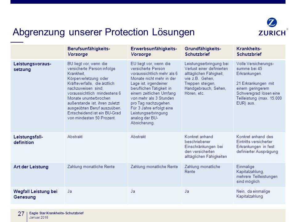 Abgrenzung unserer Protection Lösungen 27 Berufsunfähigkeits- Vorsorge Erwerbsunfähigkeits- Vorsorge Grundfähigkeits- Schutzbrief Krankheits- Schutzbr