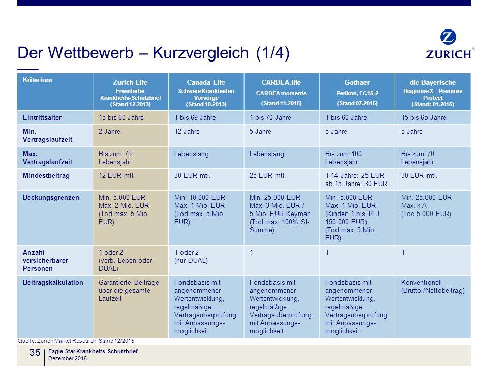 Der Wettbewerb – Kurzvergleich (1/4) Quelle: Zurich Market Research, Stand 12/2015 Eagle Star Krankheits-Schutzbrief 35 Kriterium Zurich Life Erweiter