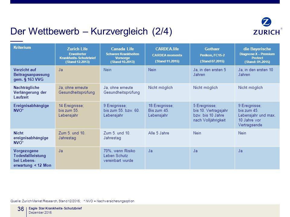 Der Wettbewerb – Kurzvergleich (2/4) Quelle: Zurich Market Research, Stand 12/2015; * NVO = Nachversicherungsoption Eagle Star Krankheits-Schutzbrief