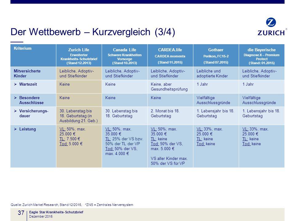 Der Wettbewerb – Kurzvergleich (3/4) Quelle: Zurich Market Research, Stand 12/2015, *ZNS = Zentrales Nervensystem Eagle Star Krankheits-Schutzbrief 37