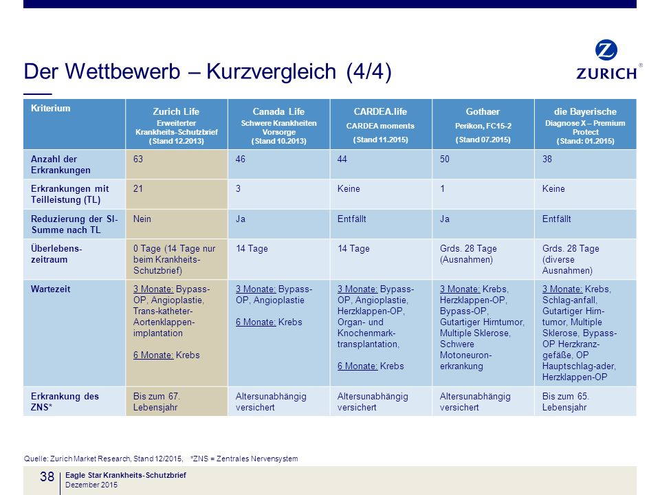 Der Wettbewerb – Kurzvergleich (4/4) Quelle: Zurich Market Research, Stand 12/2015, *ZNS = Zentrales Nervensystem Eagle Star Krankheits-Schutzbrief 38