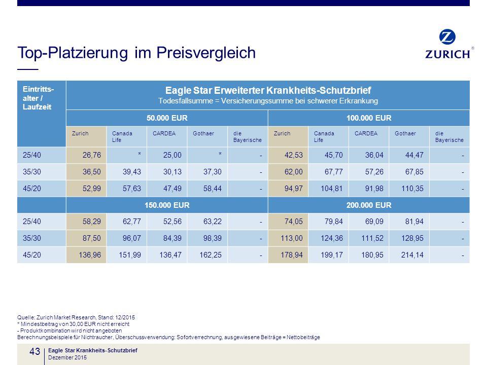 Top-Platzierung im Preisvergleich Quelle: Zurich Market Research, Stand: 12/2015 * Mindestbeitrag von 30,00 EUR nicht erreicht - Produktkombination wi