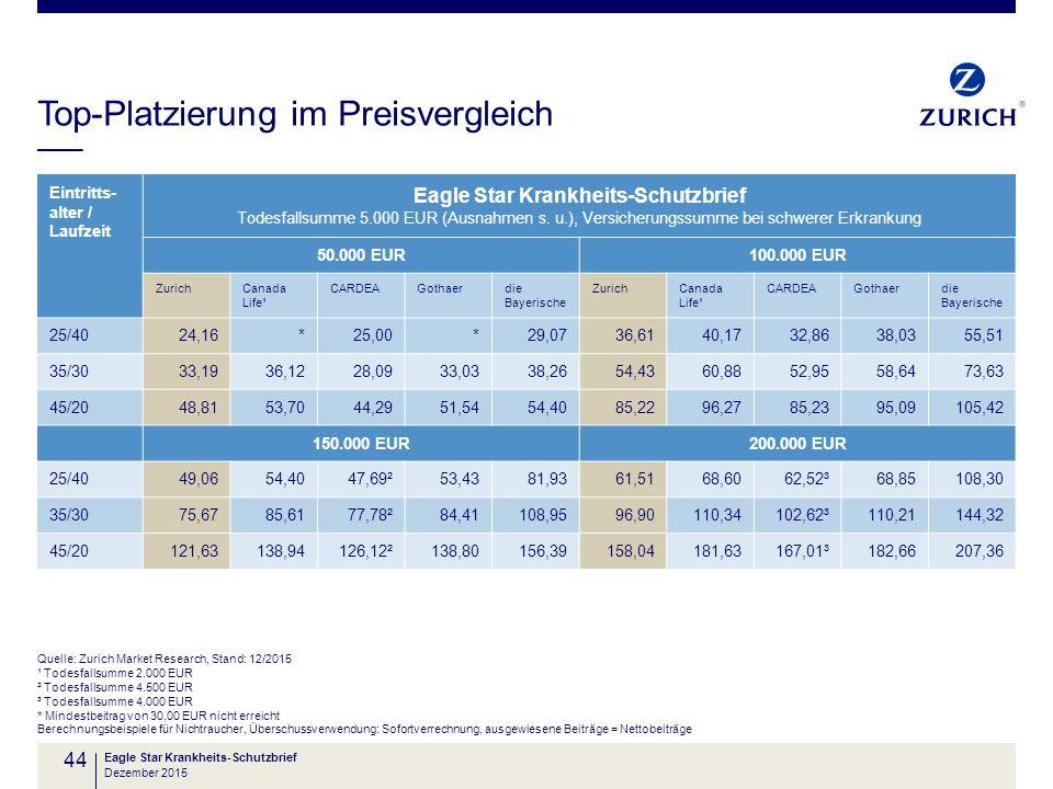 Top-Platzierung im Preisvergleich 44 Eintritts- alter / Laufzeit Eagle Star Krankheits-Schutzbrief Todesfallsumme 5.000 EUR (Ausnahmen s. u.), Versich