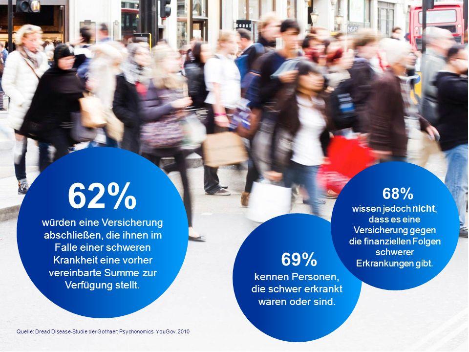 62% würden eine Versicherung abschließen, die ihnen im Falle einer schweren Krankheit eine vorher vereinbarte Summe zur Verfügung stellt. Quelle: Drea