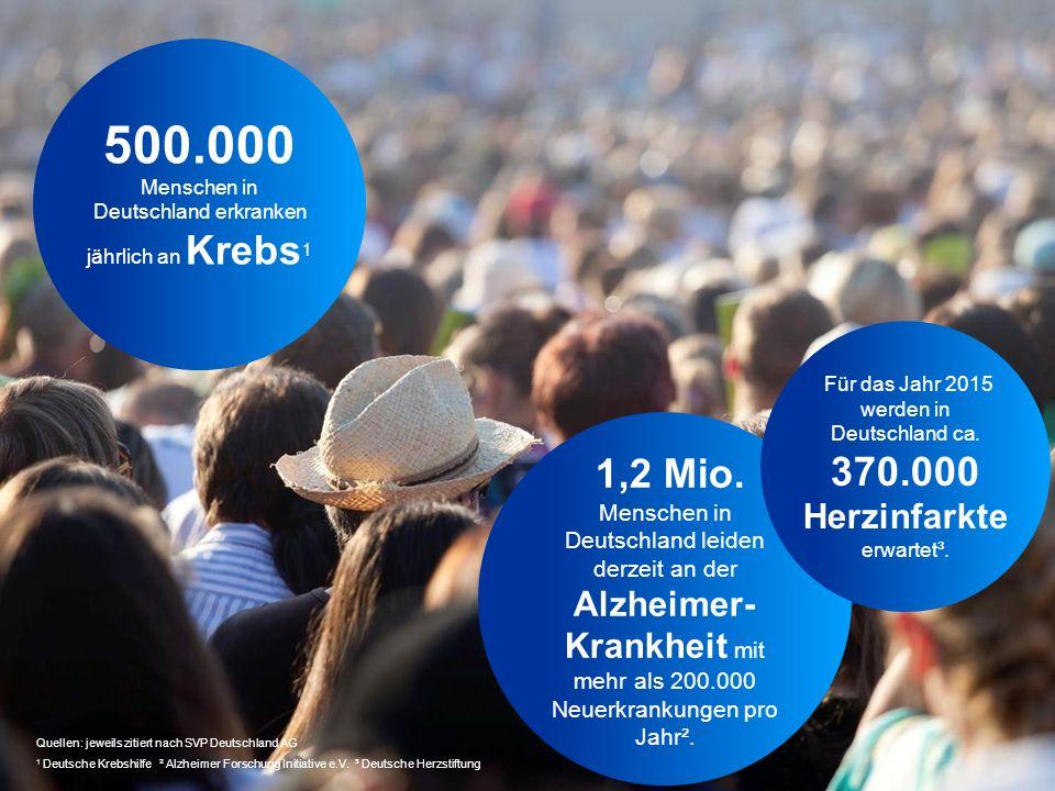 500.000 Menschen in Deutschland erkranken jährlich an Krebs 1 Quellen: jeweils zitiert nach SVP Deutschland AG 1 Deutsche Krebshilfe ² Alzheimer Forsc