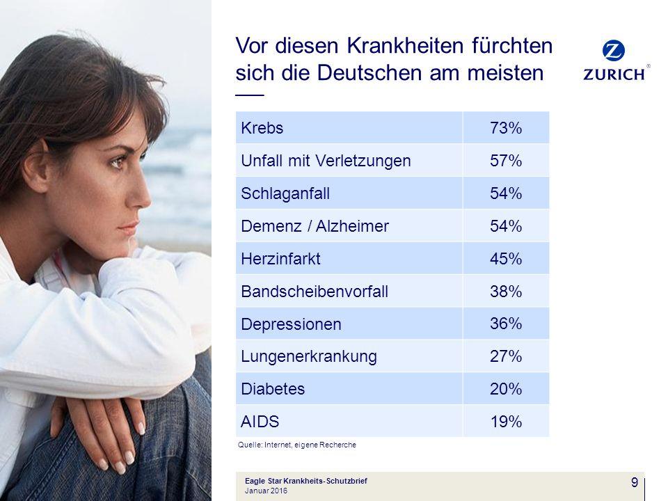9 Vor diesen Krankheiten fürchten sich die Deutschen am meisten Krebs 73% Unfall mit Verletzungen 57% Schlaganfall 54% Demenz / Alzheimer 54% Herzinfa