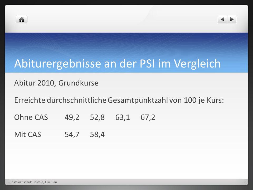 Abiturergebnisse an der PSI im Vergleich Abitur 2010, Grundkurse Erreichte durchschnittliche Gesamtpunktzahl von 100 je Kurs: Ohne CAS49,252,863,167,2 Mit CAS54,758,4 Pestalozzischule Idstein, Elke Rau