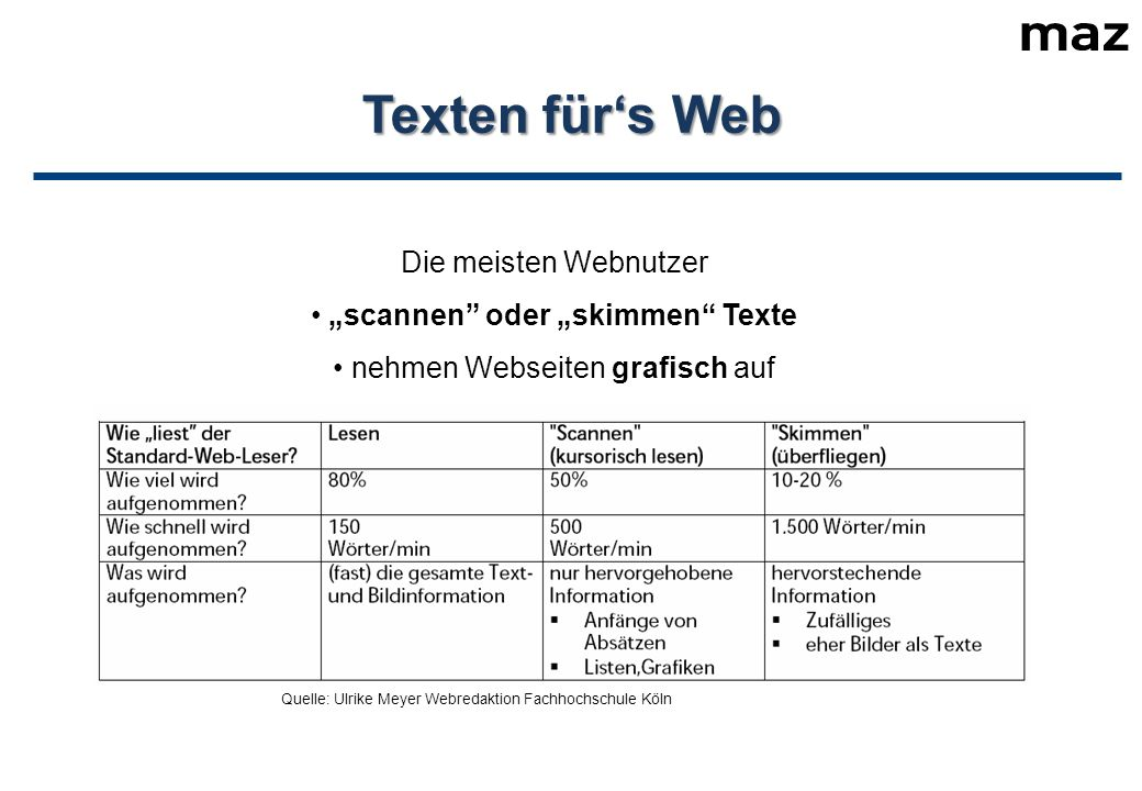 """Texten für's Web Die meisten Webnutzer """"scannen oder """"skimmen Texte nehmen Webseiten grafisch auf lesen nur den ersten Satz eines Abschnitts Quelle: Ulrike Meyer Webredaktion Fachhochschule Köln"""