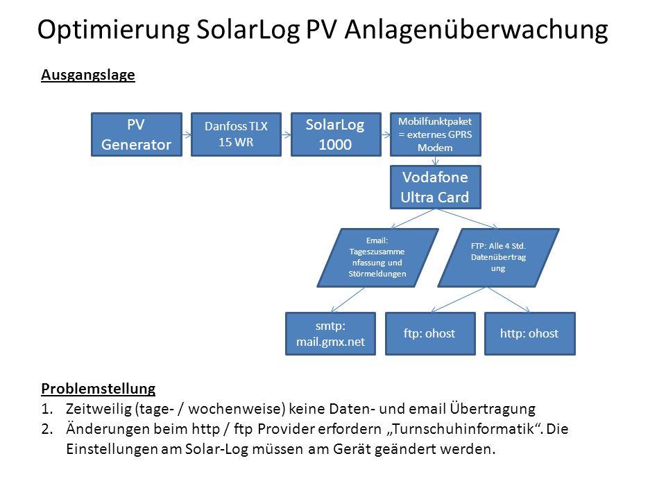 Optimierung SolarLog PV Anlagenüberwachung Ausgangslage PV Generator Danfoss TLX 15 WR SolarLog 1000 Mobilfunktpaket = externes GPRS Modem Vodafone Ultra Card Email: Tageszusamme nfassung und Störmeldungen FTP: Alle 4 Std.