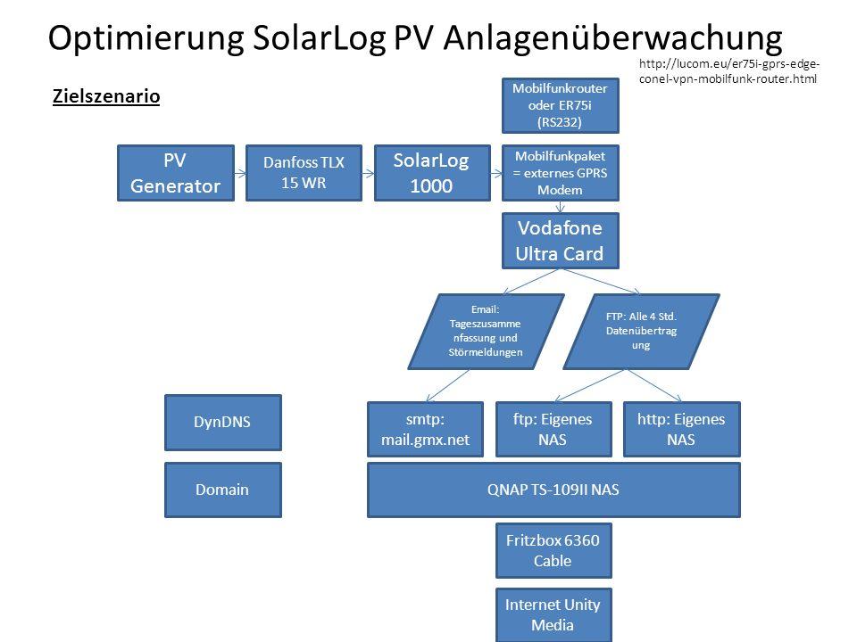 Optimierung SolarLog PV Anlagenüberwachung Zielszenario PV Generator Danfoss TLX 15 WR SolarLog 1000 Mobilfunkpaket = externes GPRS Modem Vodafone Ultra Card Email: Tageszusamme nfassung und Störmeldungen FTP: Alle 4 Std.