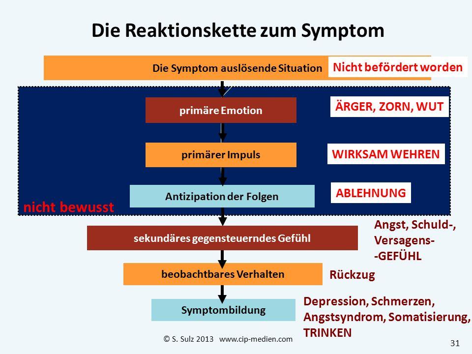 Funktionsanalyse – Reaktionskette zum Symptom Die Funktionsanalyse ist der Kern der Verhaltensanalyse Sie fragt nicht nach dem Warum (Ursachen) Sie fr