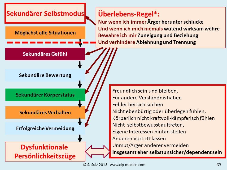 Selbstmodus Primärer, sekundärer und tertiärer Selbst- Modus: Entwicklungs-Selbstmodus (primär) Überlebens-Selbstmodus (sekundär) Metakognitiver Selbs