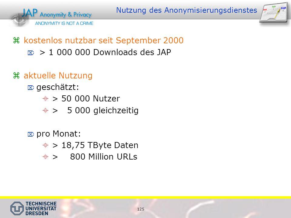 125 Nutzung des Anonymisierungsdienstes  kostenlos nutzbar seit September 2000  > 1 000 000 Downloads des JAP  aktuelle Nutzung  geschätzt:  > 50 000 Nutzer  > 5 000 gleichzeitig  pro Monat:  > 18,75 TByte Daten  > 800 Million URLs