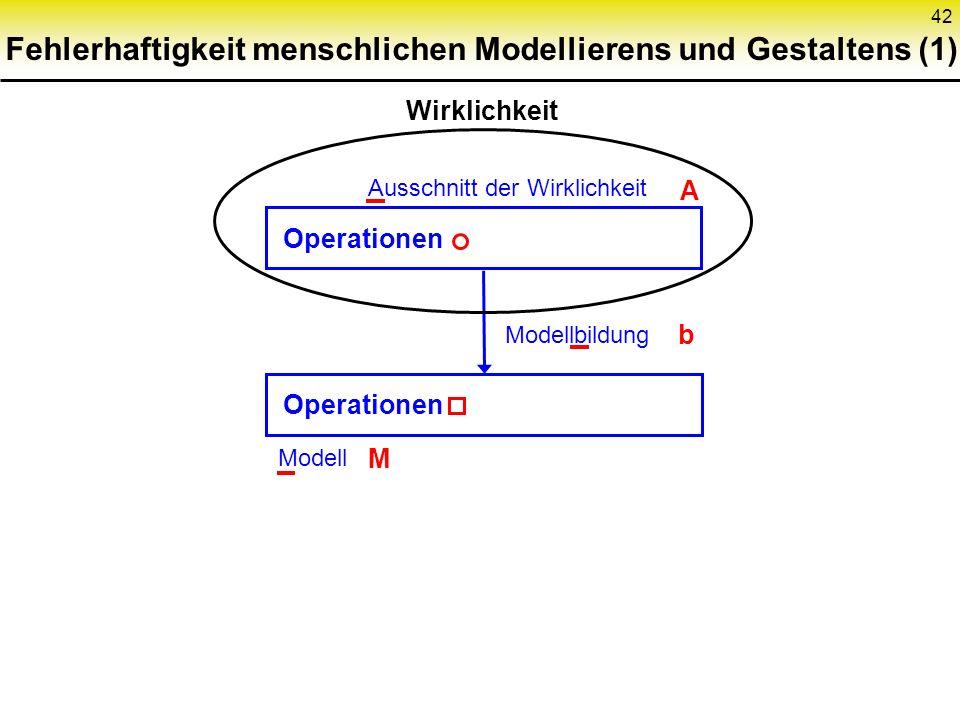 42 Fehlerhaftigkeit menschlichen Modellierens und Gestaltens (1) Wirklichkeit Ausschnitt der Wirklichkeit Modellbildung Modell Operationen A b M