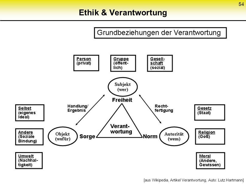 Ethik & Verantwortung 54 [aus Wikipedia, Artikel Verantwortung, Auto: Lutz Hartmann]