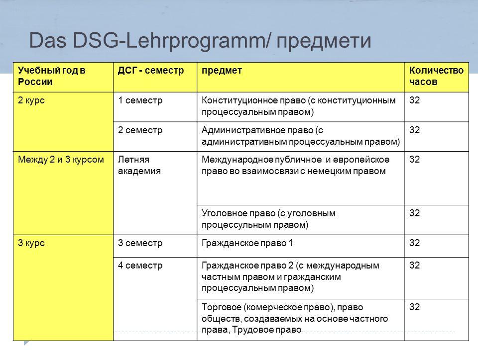 Das DSG-Lehrprogramm/ предмети Учебный год в России ДСГ - семестрпредметКоличество часов 2 курс1 семестрКонституционное право (с конституционным проце