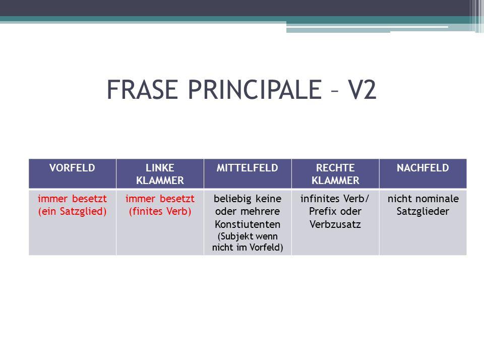 FRASE PRINCIPALE – V2 VORFELDLINKE KLAMMER MITTELFELDRECHTE KLAMMER NACHFELD immer besetzt (ein Satzglied) immer besetzt (finites Verb) beliebig keine oder mehrere Konstiutenten (Subjekt wenn nicht im Vorfeld) infinites Verb/ Prefix oder Verbzusatz nicht nominale Satzglieder