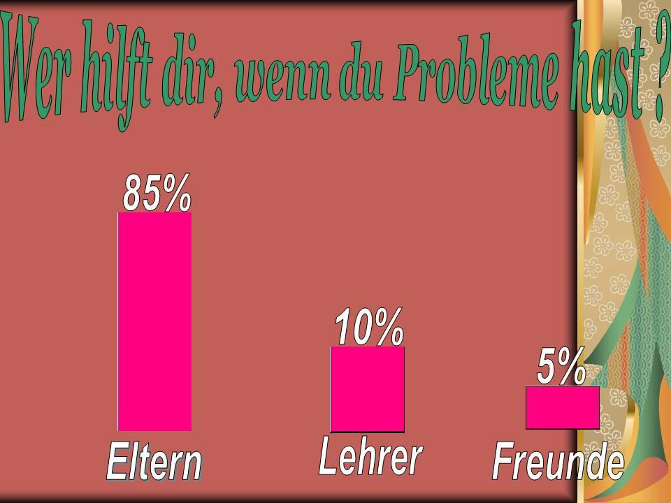Familie 100% Gesundheit 100% Liebe 54% Freundschaft 54% Geld 28% Spaß 16% Karriere 20% Hier sind die Ergebnisse meiner Umfrage: