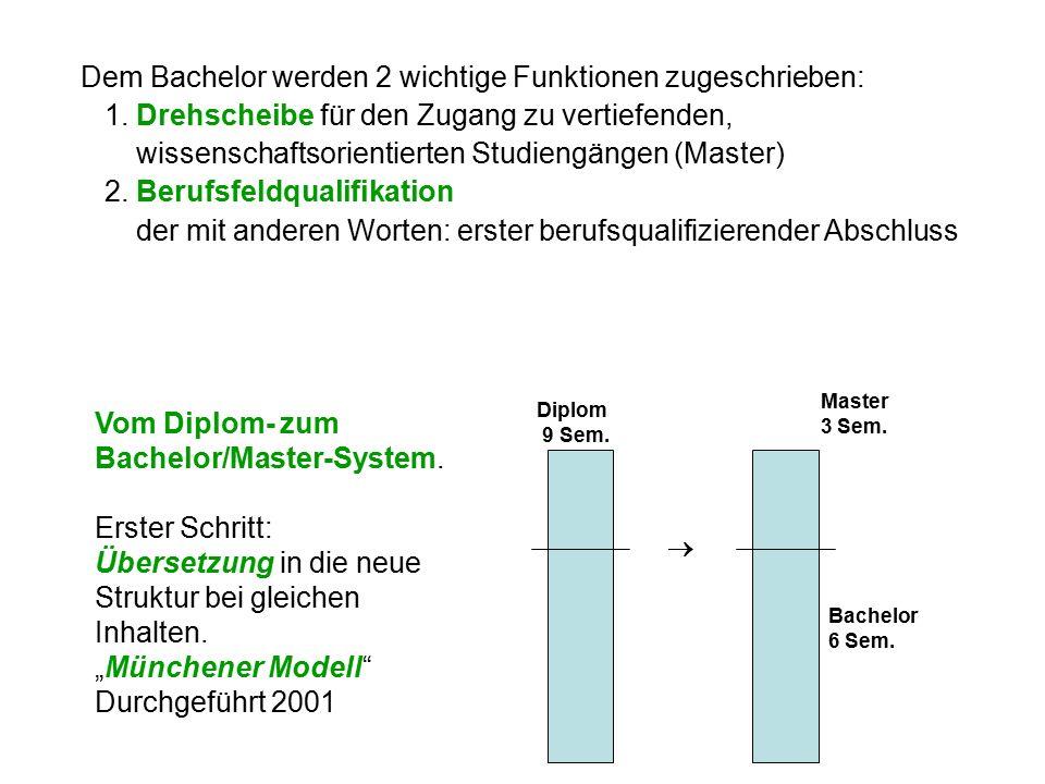 """Vom Diplom- zum Bachelor/Master-System. Erster Schritt: Übersetzung in die neue Struktur bei gleichen Inhalten. """"Münchener Modell"""" Durchgeführt 2001 D"""