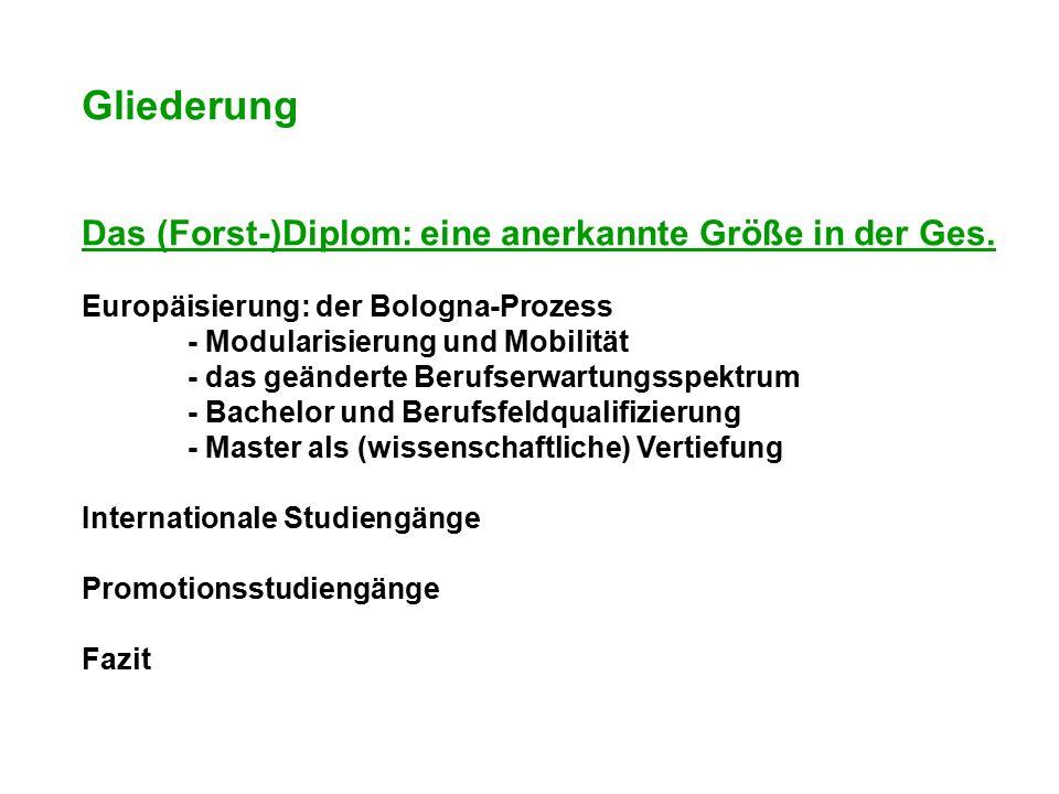 Gliederung Das (Forst-)Diplom: eine anerkannte Größe in der Ges. Europäisierung: der Bologna-Prozess - Modularisierung und Mobilität - das geänderte B