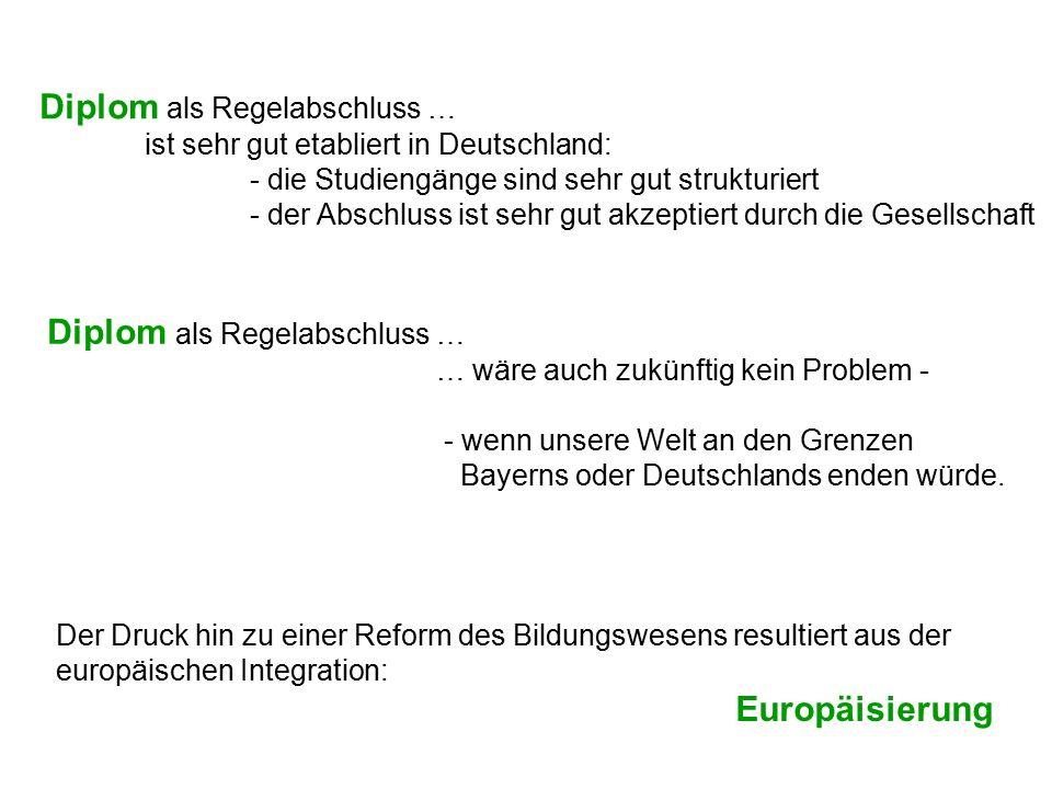 Diplom als Regelabschluss … ist sehr gut etabliert in Deutschland: - die Studiengänge sind sehr gut strukturiert - der Abschluss ist sehr gut akzeptie