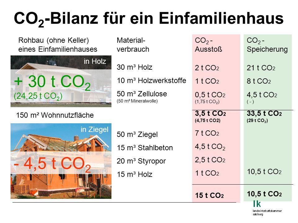 CO 2 -Bilanz für ein Einfamilienhaus Rohbau (ohne Keller) eines Einfamilienhauses in Holz in Ziegel Material- verbrauch 30 m³ Holz 10 m³ Holzwerkstoffe 50 m³ Zellulose (50 m³ Mineralwolle) 50 m³ Ziegel 15 m³ Stahlbeton 20 m³ Styropor 15 m³ Holz CO 2 - Ausstoß 2 t CO 2 1 t CO 2 0,5 t CO 2 (1,75 t CO 2 ) 3,5 t CO 2 (4,75 t CO2) 7 t CO 2 4,5 t CO 2 2,5 t CO 2 1 t CO 2 15 t CO 2 CO 2 - Speicherung 21 t CO 2 8 t CO 2 4,5 t CO 2 ( - ) 33,5 t CO 2 (29 t CO 2 ) 10,5 t CO 2 150 m² Wohnnutzfläche + 30 t CO 2 (24,25 t CO 2 ) - 4,5 t CO 2