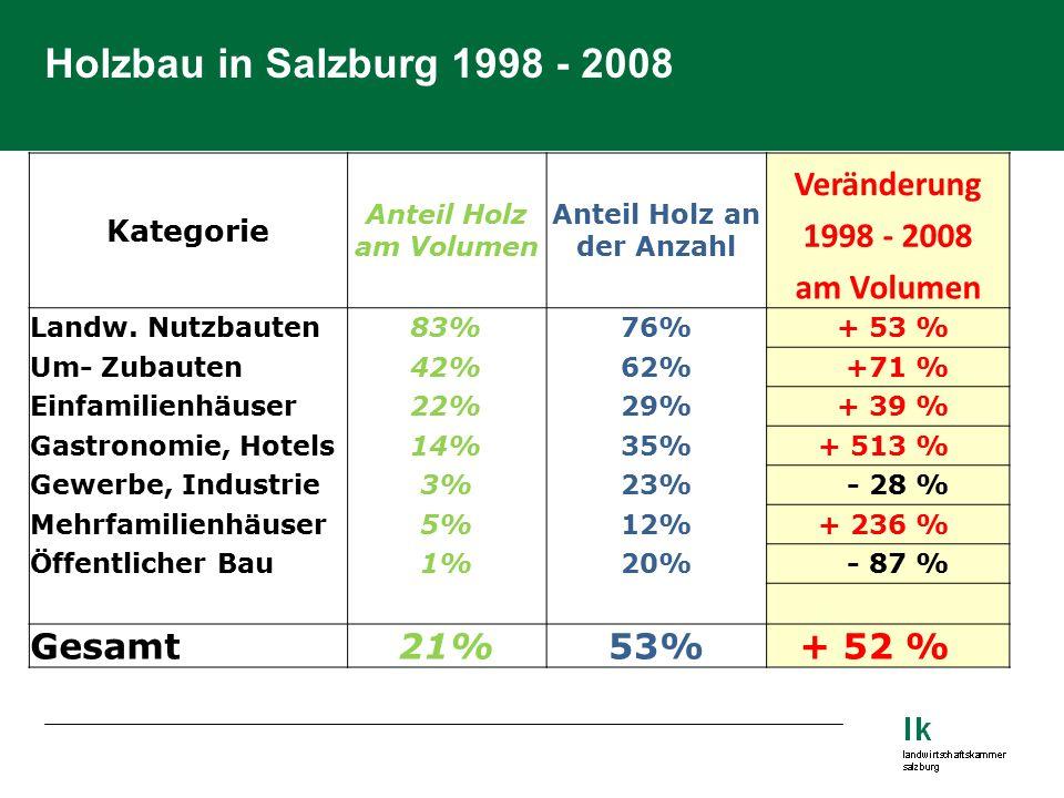 Holzbau in Salzburg 1998 - 2008 Kategorie Anteil Holz am Volumen Anteil Holz an der Anzahl Veränderung 1998 - 2008 am Volumen Landw.
