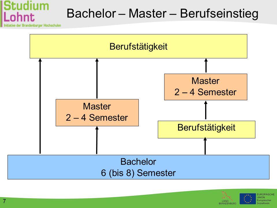 8 Werdegang - Beispiel Master Bachelor Europawissen-schaften an FUB(2 Semester) Unternehmens-management anHNEE (FH)(6 Semester) 1 Jahr BerufstätigkeitAssistenz derGeschäftsführung imMittelständischemUnternehmen Weitere Berufstätigkeitin Leitung vonUnternehmen mitinternat.