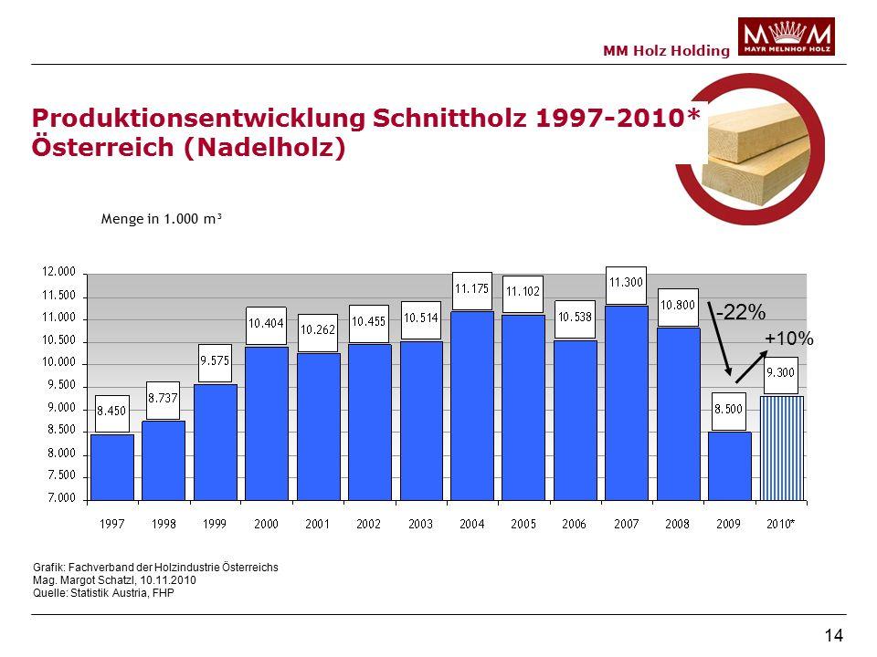 MM Holz Holding 14 Menge in 1.000 m³ Produktionsentwicklung Schnittholz 1997-2010* Österreich (Nadelholz) -22% +10% Grafik: Fachverband der Holzindustrie Österreichs Mag.