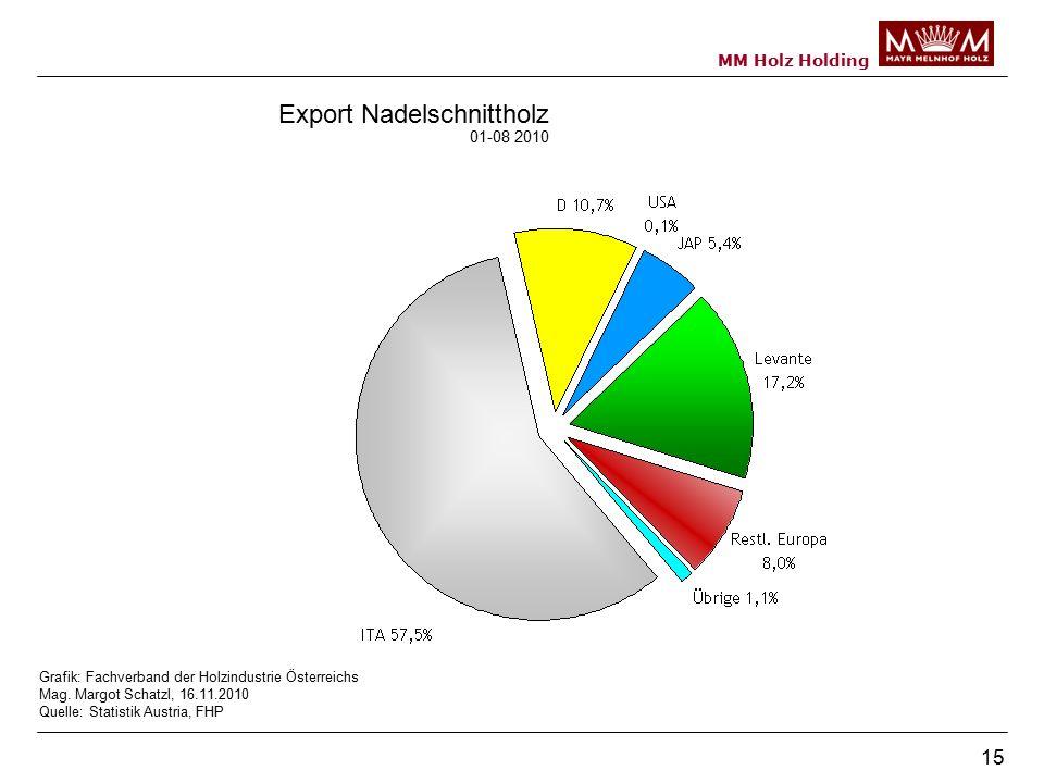 MM Holz Holding 15 Export Nadelschnittholz 01-08 2010 Grafik: Fachverband der Holzindustrie Österreichs Mag.
