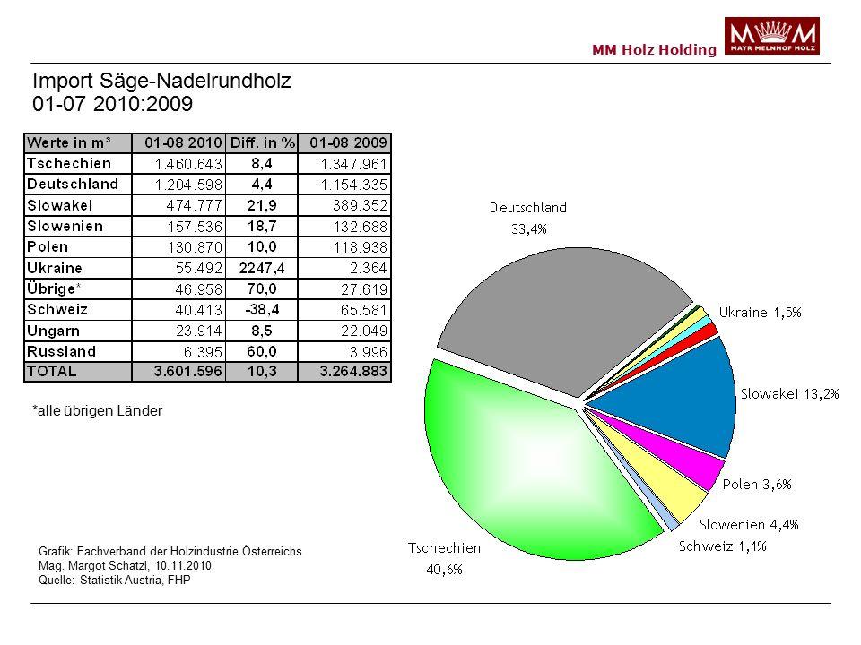 Import Säge-Nadelrundholz 01-07 2010:2009 *alle übrigen Länder Grafik: Fachverband der Holzindustrie Österreichs Mag.