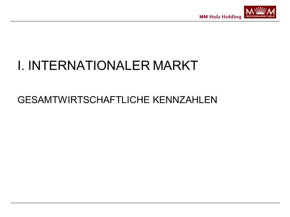 MM Holz Holding I. INTERNATIONALER MARKT GESAMTWIRTSCHAFTLICHE KENNZAHLEN