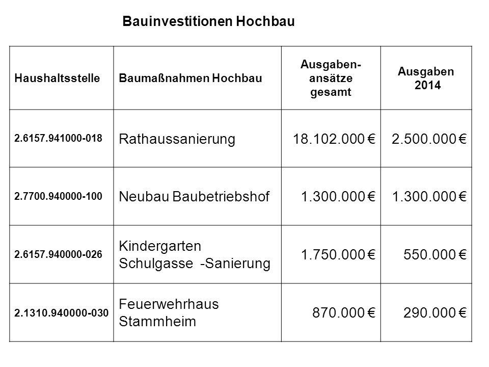 Hochba u Bauinvestitionen Hochbau HaushaltsstelleBaumaßnahmen Hochbau Ausgaben- ansätze gesamt Ausgaben 2014 2.6157.941000-018 Rathaussanierung18.102.000 €2.500.000 € 2.7700.940000-100 Neubau Baubetriebshof1.300.000 € 2.6157.940000-026 Kindergarten Schulgasse -Sanierung 1.750.000 €550.000 € 2.1310.940000-030 Feuerwehrhaus Stammheim 870.000 €290.000 €