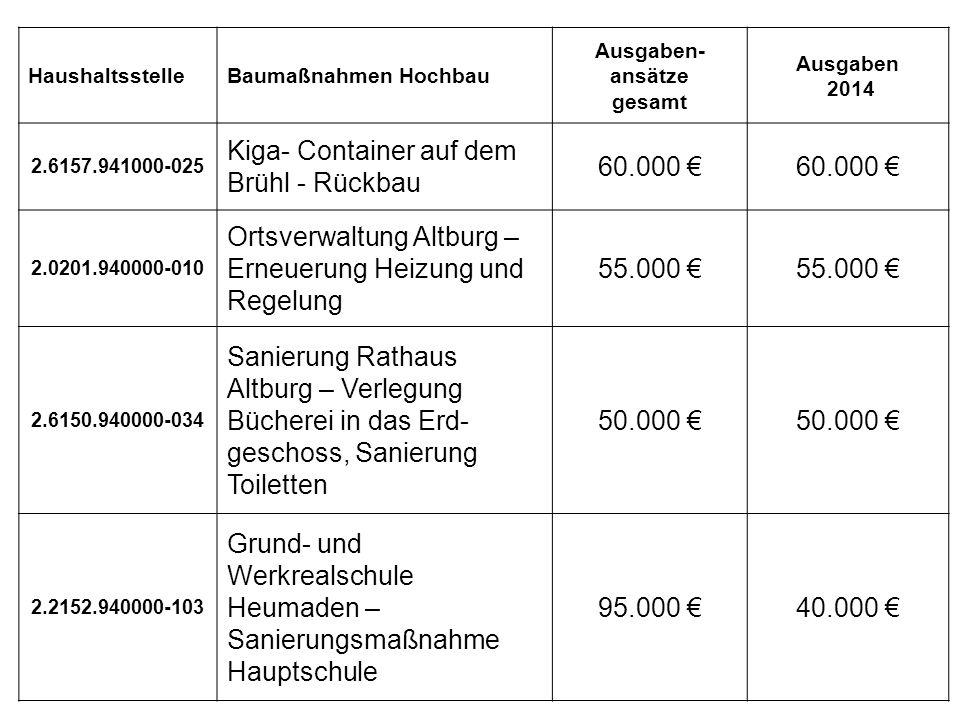 Hochba u HaushaltsstelleBaumaßnahmen Hochbau Ausgaben- ansätze gesamt Ausgaben 2014 2.6157.941000-025 Kiga- Container auf dem Brühl - Rückbau 60.000 € 2.0201.940000-010 Ortsverwaltung Altburg – Erneuerung Heizung und Regelung 55.000 € 2.6150.940000-034 Sanierung Rathaus Altburg – Verlegung Bücherei in das Erd- geschoss, Sanierung Toiletten 50.000 € 2.2152.940000-103 Grund- und Werkrealschule Heumaden – Sanierungsmaßnahme Hauptschule 95.000 €40.000 €