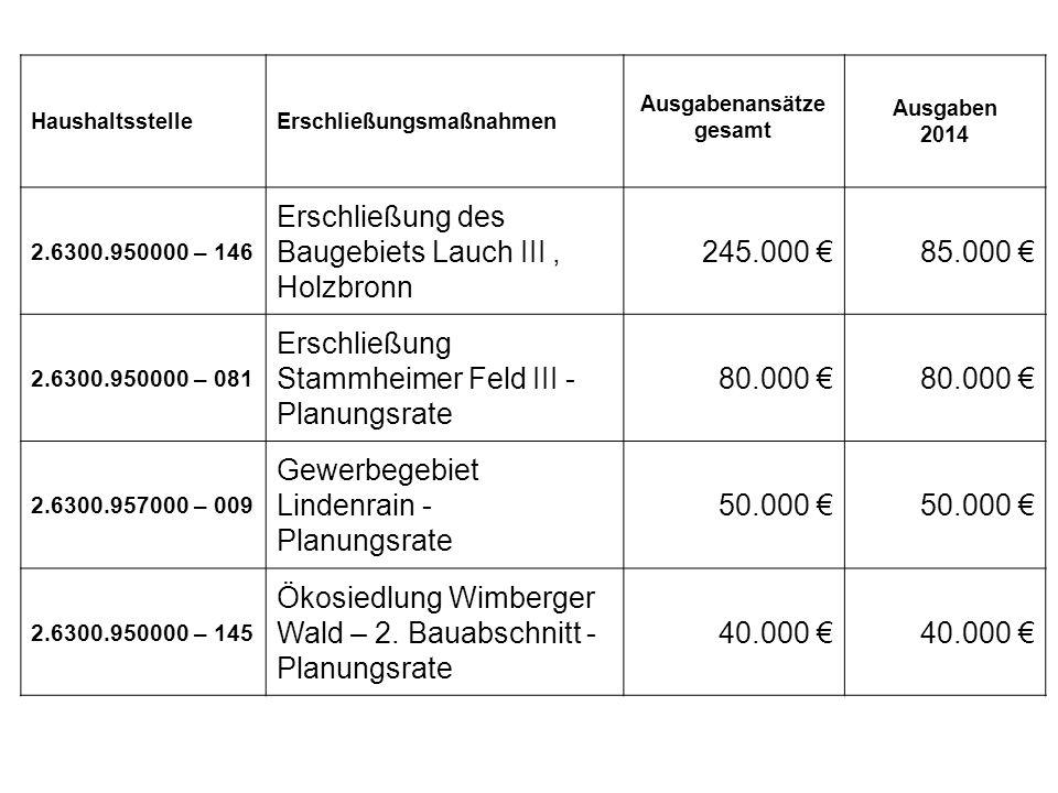 Erschli eßung HaushaltsstelleErschließungsmaßnahmen Ausgabenansätze gesamt Ausgaben 2014 2.6300.950000 – 146 Erschließung des Baugebiets Lauch III, Holzbronn 245.000 €85.000 € 2.6300.950000 – 081 Erschließung Stammheimer Feld III - Planungsrate 80.000 € 2.6300.957000 – 009 Gewerbegebiet Lindenrain - Planungsrate 50.000 € 2.6300.950000 – 145 Ökosiedlung Wimberger Wald – 2.