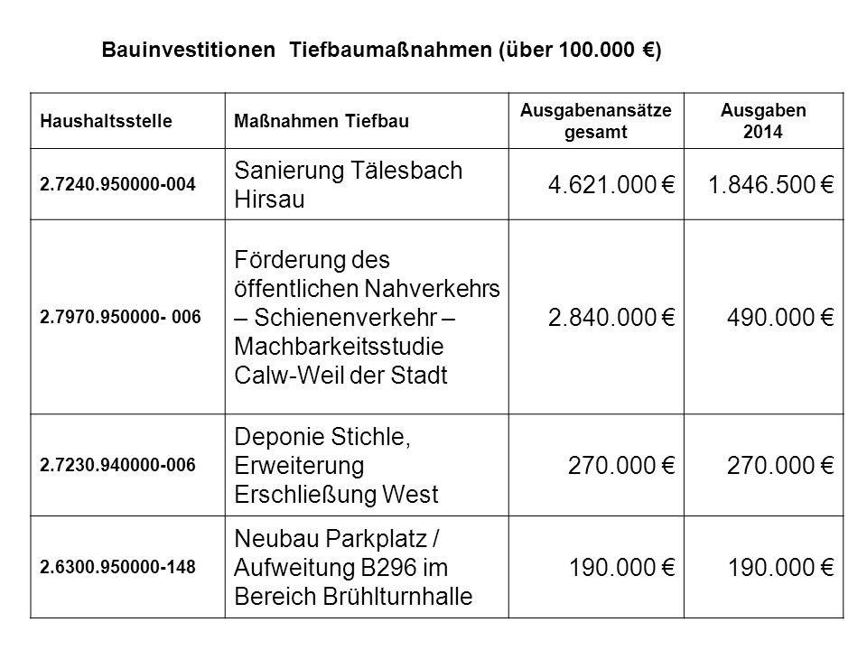 Tiefbau HaushaltsstelleMaßnahmen Tiefbau Ausgabenansätze gesamt Ausgaben 2014 2.7240.950000-004 Sanierung Tälesbach Hirsau 4.621.000 €1.846.500 € 2.7970.950000- 006 Förderung des öffentlichen Nahverkehrs – Schienenverkehr – Machbarkeitsstudie Calw-Weil der Stadt 2.840.000 €490.000 € 2.7230.940000-006 Deponie Stichle, Erweiterung Erschließung West 270.000 € 2.6300.950000-148 Neubau Parkplatz / Aufweitung B296 im Bereich Brühlturnhalle 190.000 € Bauinvestitionen Tiefbaumaßnahmen (über 100.000 €)