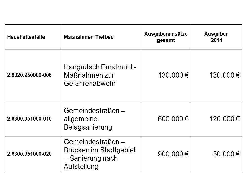 Tiefbau HaushaltsstelleMaßnahmen Tiefbau Ausgabenansätze gesamt Ausgaben 2014 2.8820.950000-006 Hangrutsch Ernstmühl - Maßnahmen zur Gefahrenabwehr 130.000 € 2.6300.951000-010 Gemeindestraßen – allgemeine Belagsanierung 600.000 €120.000 € 2.6300.951000-020 Gemeindestraßen – Brücken im Stadtgebiet – Sanierung nach Aufstellung 900.000 €50.000 €