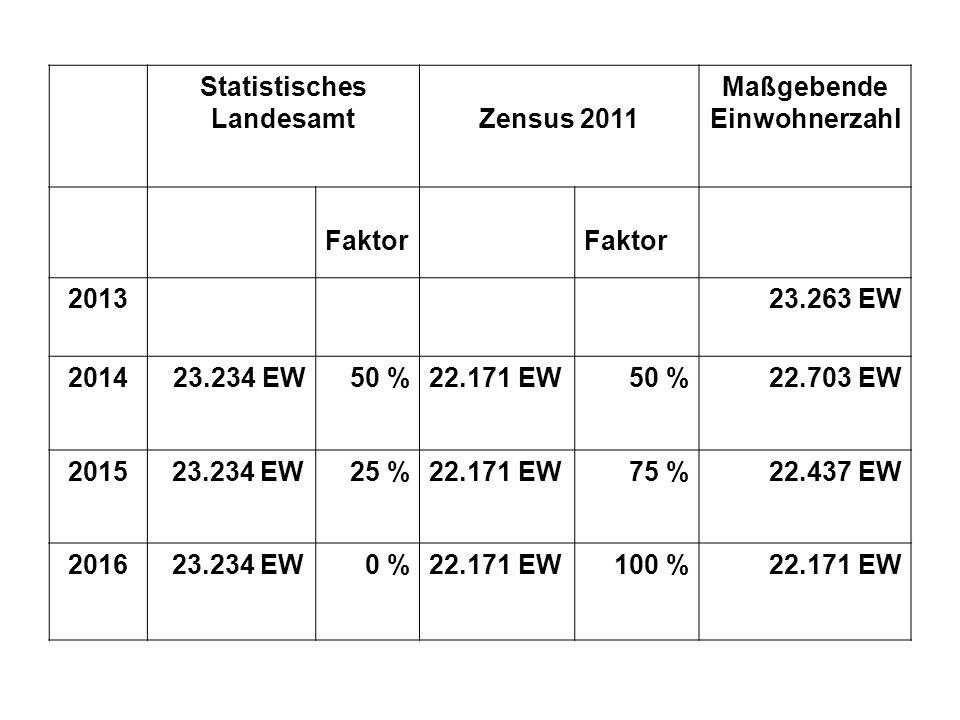Zensus Statistisches LandesamtZensus 2011 Maßgebende Einwohnerzahl Faktor 201323.263 EW 201423.234 EW50 %22.171 EW50 %22.703 EW 2015 23.234 EW25 %22.171 EW75 %22.437 EW 2016 23.234 EW0 %22.171 EW100 %22.171 EW