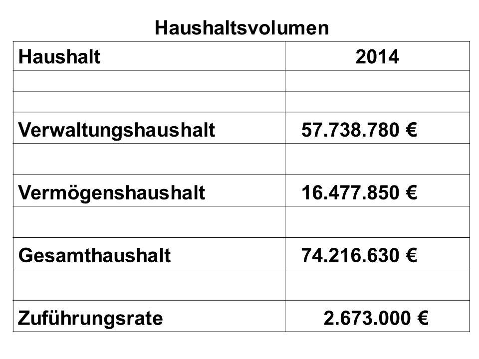 HHalts volume n Haushaltsvolumen Haushalt2014 Verwaltungshaushalt 57.738.780 € Vermögenshaushalt 16.477.850 € Gesamthaushalt 74.216.630 € Zuführungsrate 2.673.000 €