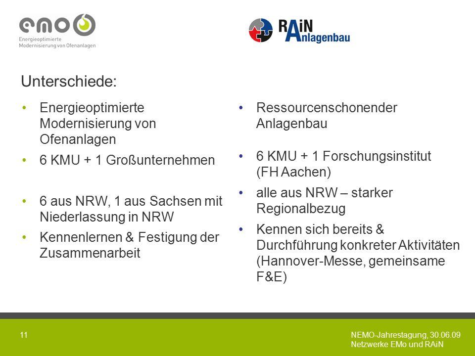 NEMO-Jahrestagung, 30.06.09 Netzwerke EMo und RAiN 11 Energieoptimierte Modernisierung von Ofenanlagen 6 KMU + 1 Großunternehmen 6 aus NRW, 1 aus Sachsen mit Niederlassung in NRW Kennenlernen & Festigung der Zusammenarbeit Ressourcenschonender Anlagenbau 6 KMU + 1 Forschungsinstitut (FH Aachen) alle aus NRW – starker Regionalbezug Kennen sich bereits & Durchführung konkreter Aktivitäten (Hannover-Messe, gemeinsame F&E) Unterschiede: