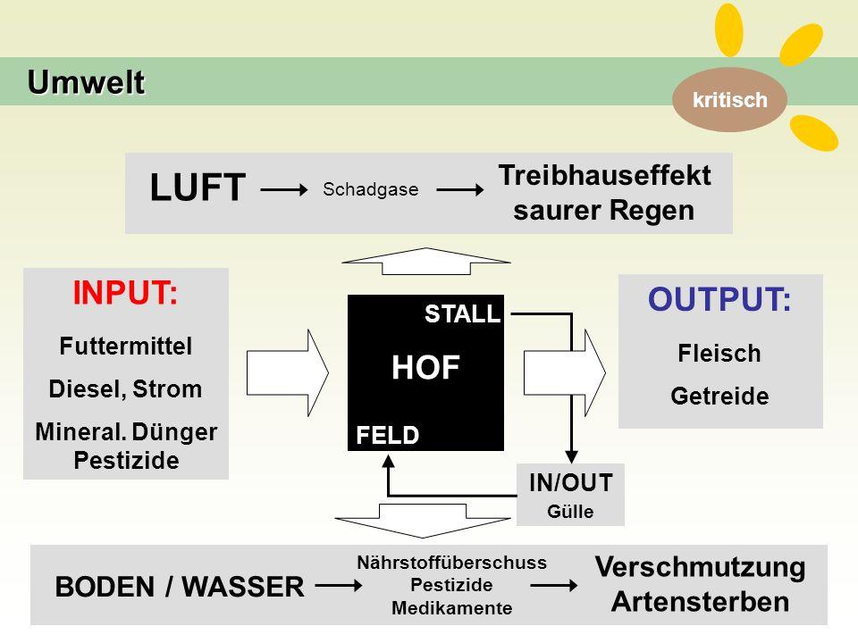 kritisch HOF STALL FELD INPUT: Futtermittel Diesel, Strom Mineral.
