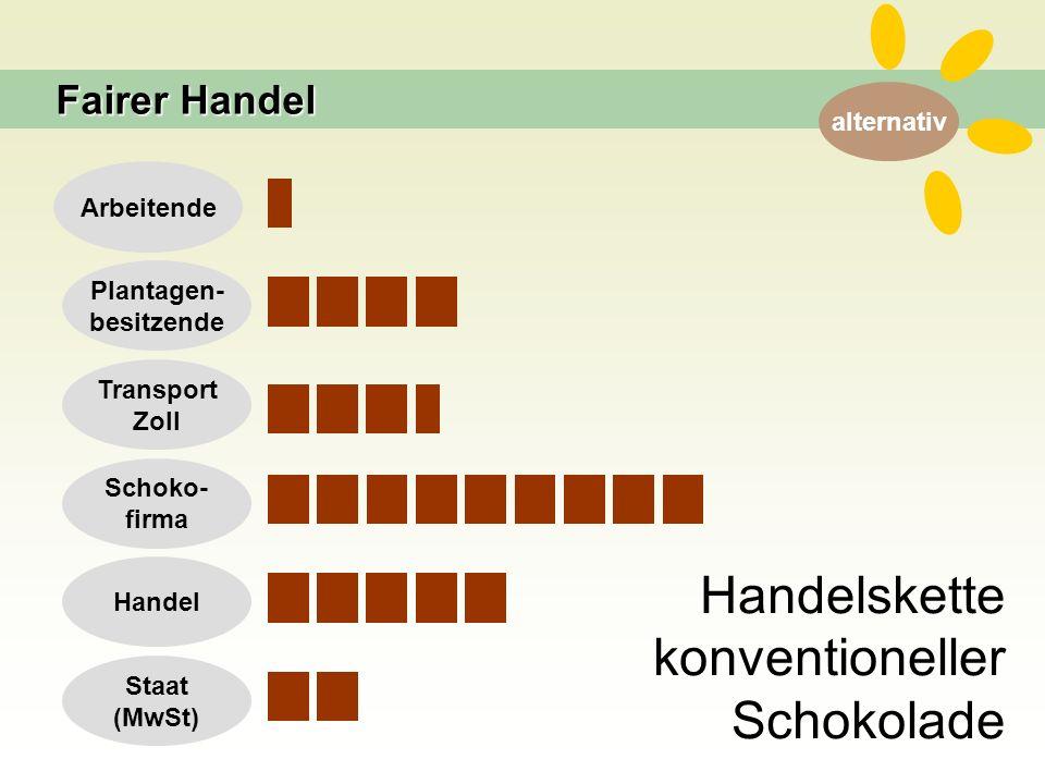 alternativ Handelskette konventioneller Schokolade Arbeitende Plantagen- besitzende Transport Zoll Schoko- firma Handel Staat (MwSt) Fairer Handel