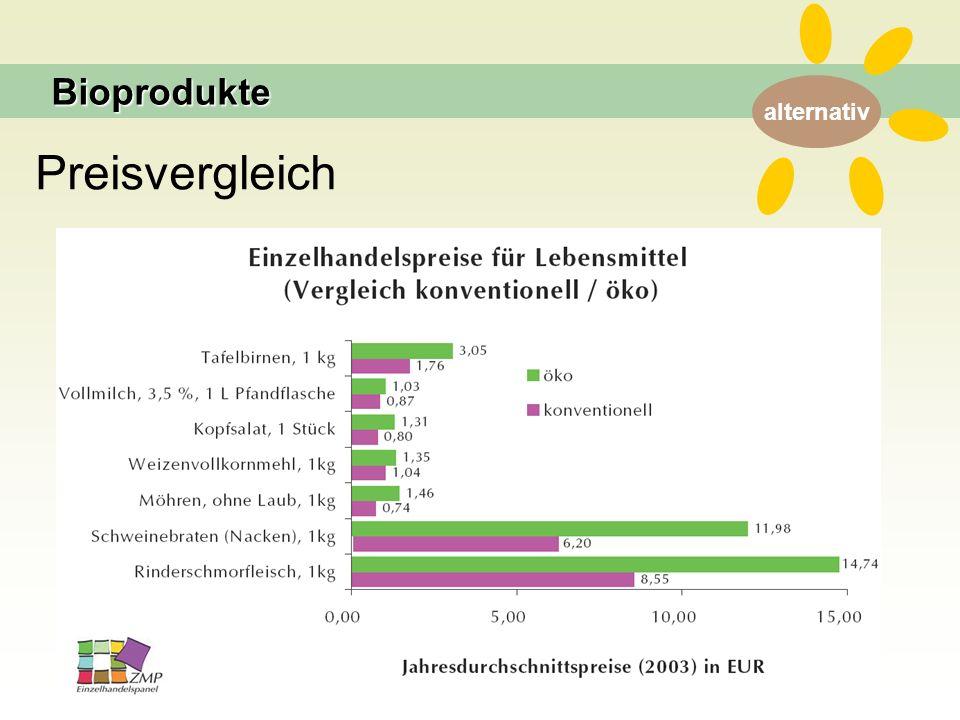 Preisvergleich Bioprodukte