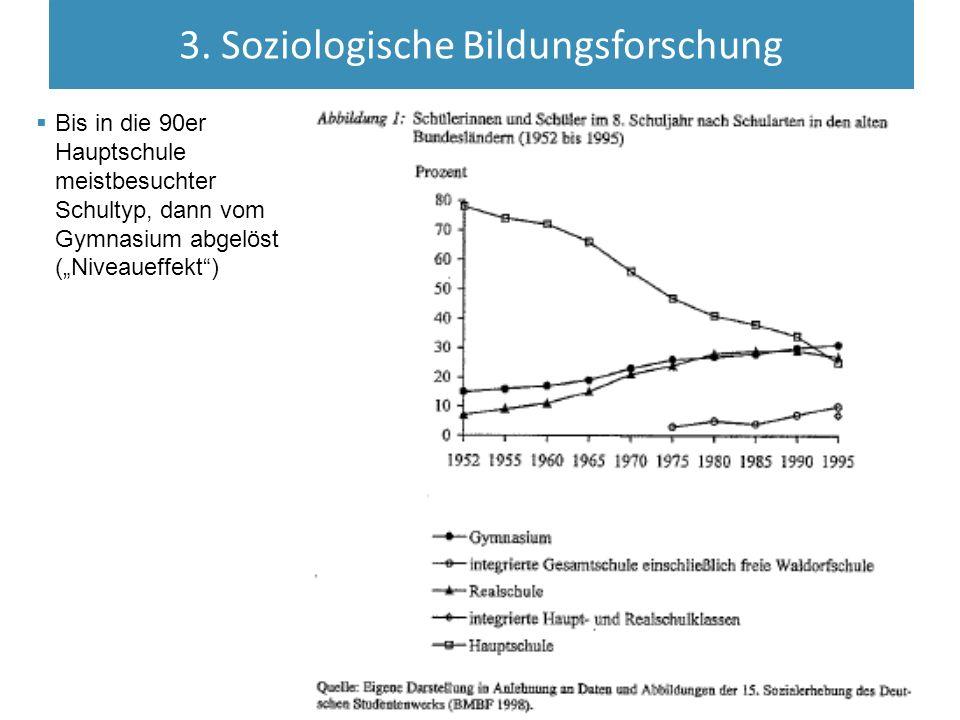 """3. Soziologische Bildungsforschung  Bis in die 90er Hauptschule meistbesuchter Schultyp, dann vom Gymnasium abgelöst (""""Niveaueffekt"""")"""